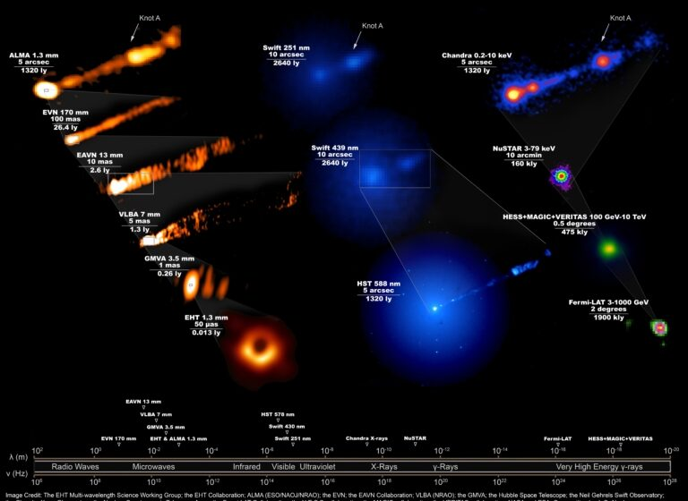 M87 : de nouvelles données collectées sur le trou noir grâce aux ondes radio